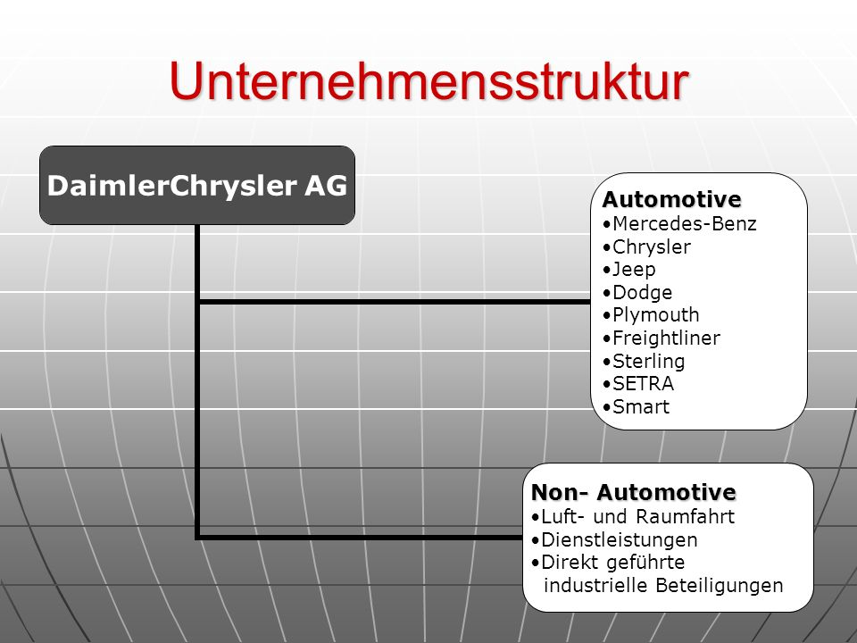 Unternehmensstruktur DaimlerChrysler AG Automotive Mercedes-Benz Chrysler Jeep Dodge Plymouth Freightliner Sterling SETRA Smart Non- Automotive Luft-
