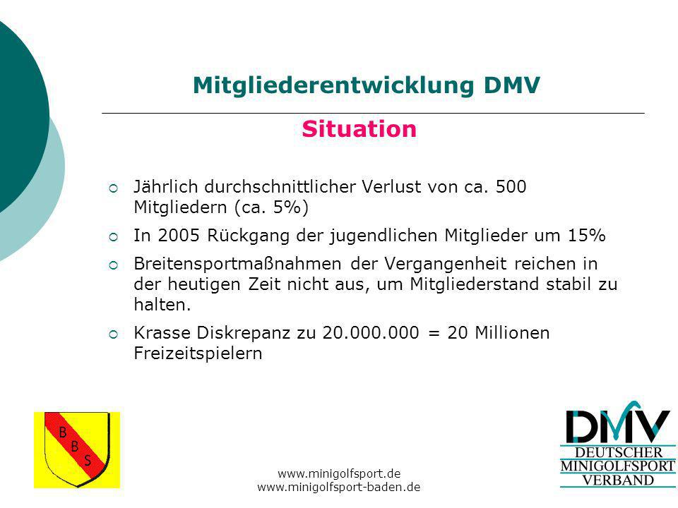 www.minigolfsport.de www.minigolfsport-baden.de Jährlich durchschnittlicher Verlust von ca.