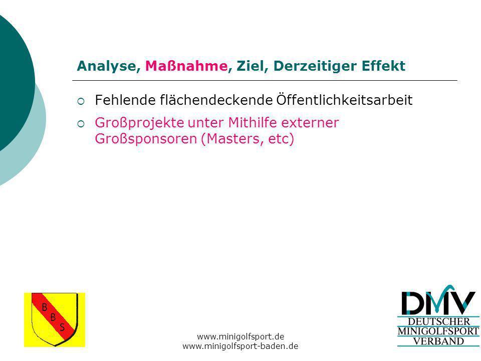 www.minigolfsport.de www.minigolfsport-baden.de Analyse, Maßnahme, Ziel, Derzeitiger Effekt Fehlende flächendeckende Öffentlichkeitsarbeit Großprojekte unter Mithilfe externer Großsponsoren (Masters, etc)