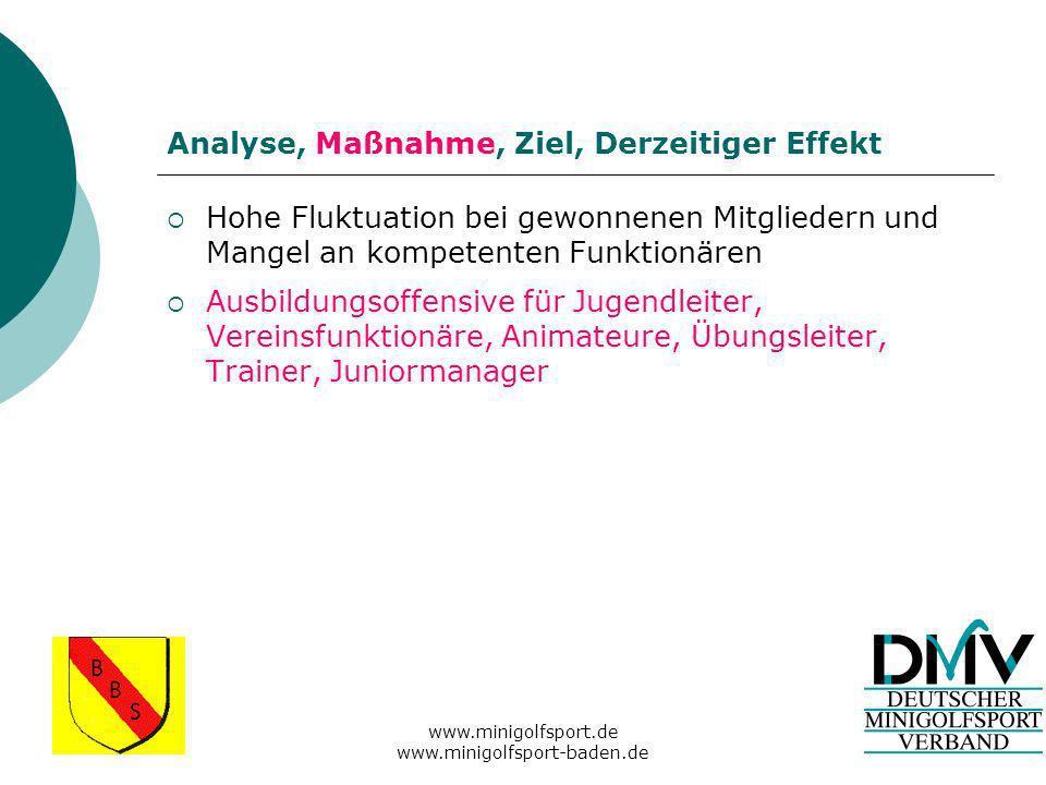 www.minigolfsport.de www.minigolfsport-baden.de Analyse, Maßnahme, Ziel, Derzeitiger Effekt Ungenügende Nachwuchsarbeit aufgrund fehlender Manpower und Qualifikation in den Vereinen