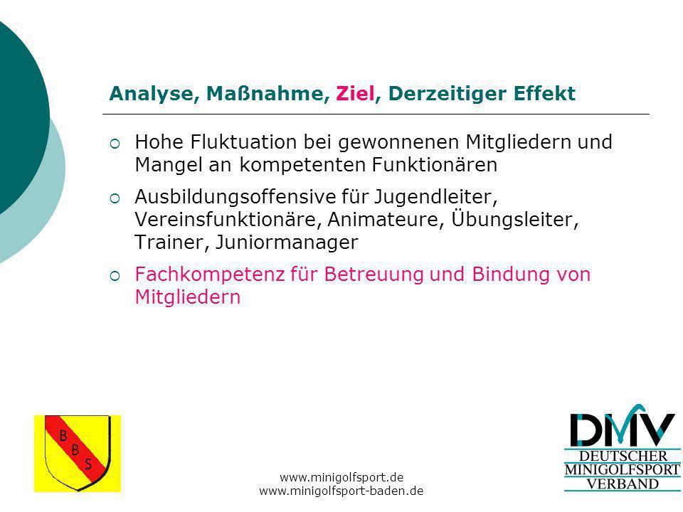www.minigolfsport.de www.minigolfsport-baden.de Analyse, Maßnahme, Ziel, Derzeitiger Effekt Restriktive Limitierung von Turnieranlagen Minigolf Open Standard (MOS)