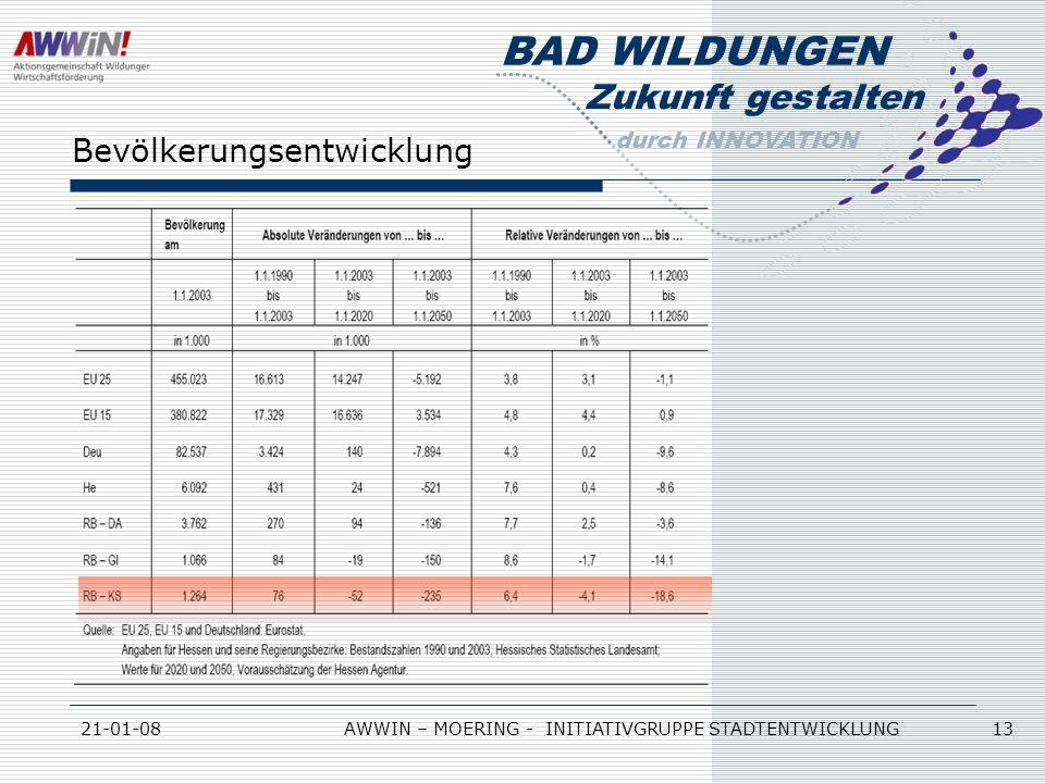 Zukunft gestalten durch INNOVATION BAD WILDUNGEN 21-01-08AWWIN – MOERING - INITIATIVGRUPPE STADTENTWICKLUNG 13 Bevölkerungsentwicklung
