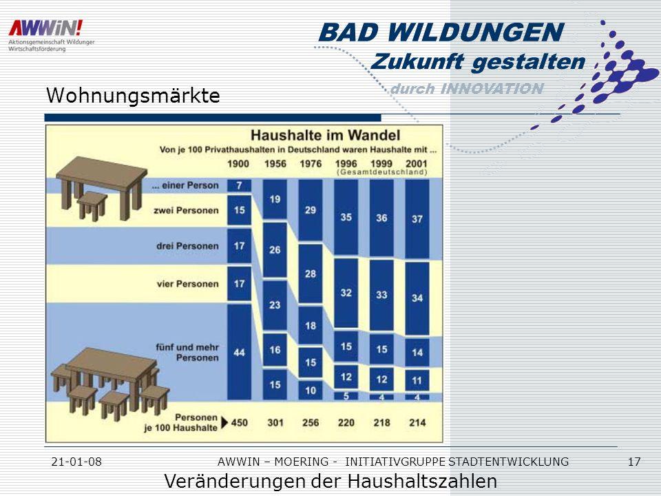 Zukunft gestalten durch INNOVATION BAD WILDUNGEN 21-01-08AWWIN – MOERING - INITIATIVGRUPPE STADTENTWICKLUNG 17 Wohnungsmärkte Veränderungen der Hausha