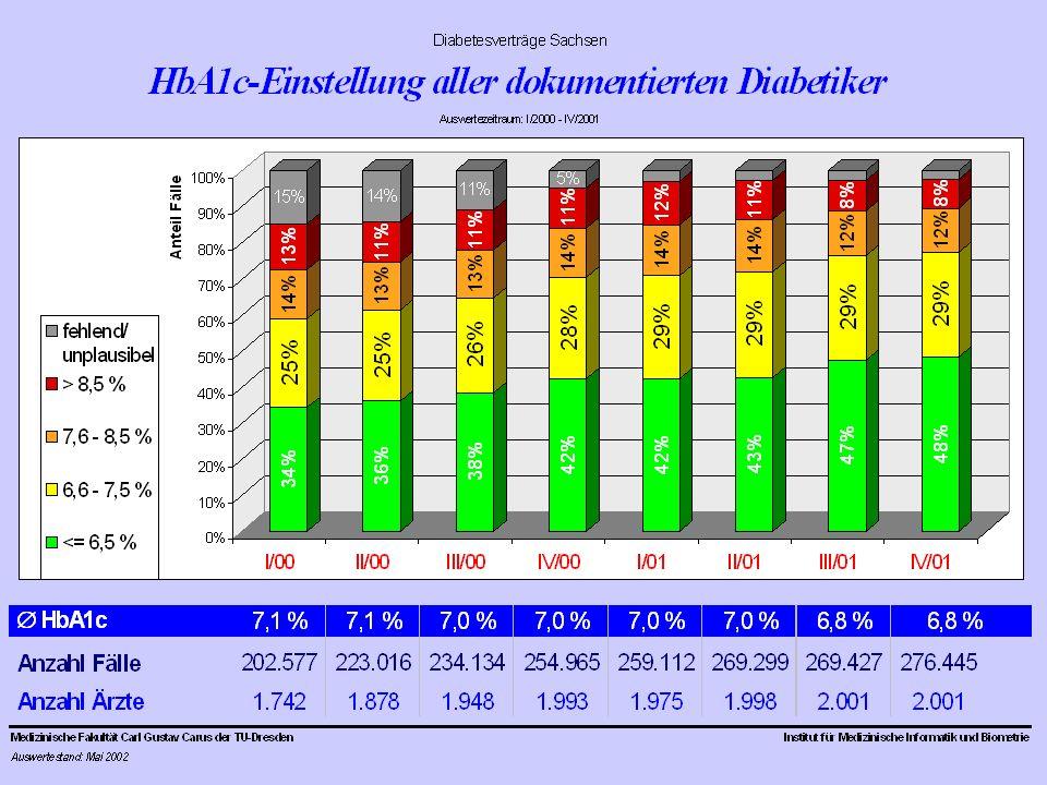 Mittlerer HbA1c-Wert 4 / 2001 1 / 2000 mind.