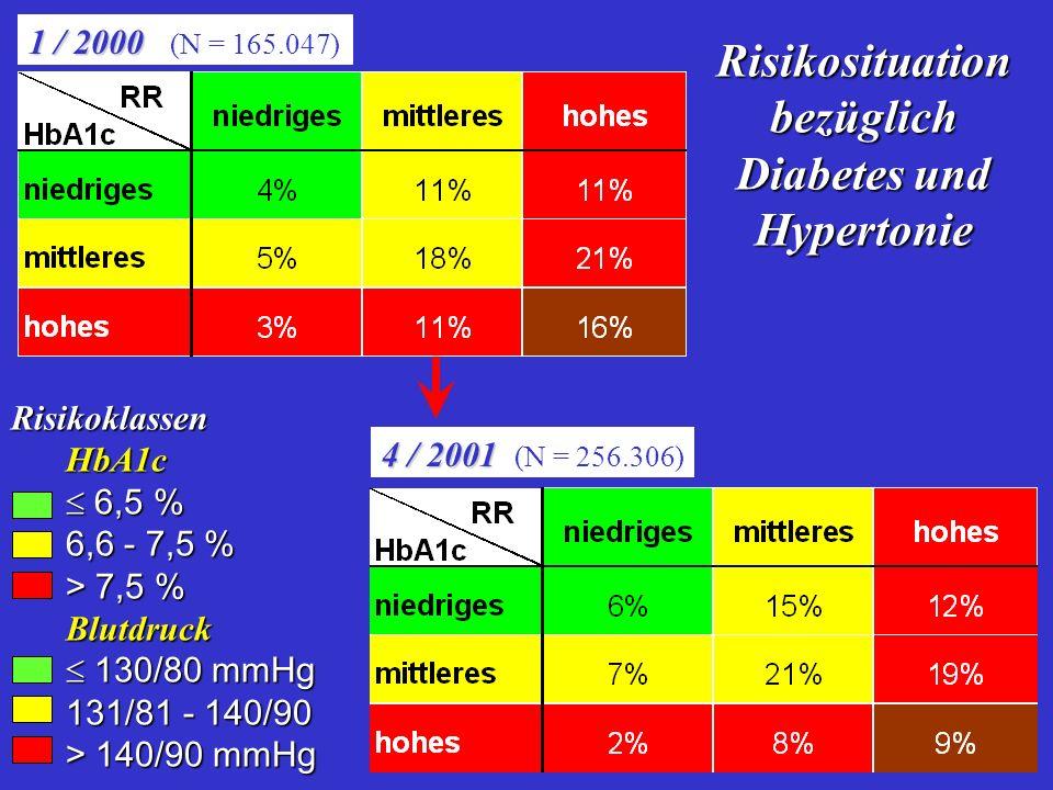 Risikosituation bezüglich Diabetes und Hypertonie 1 / 2000 1 / 2000 (N = 165.047) 4 / 2001 4 / 2001 (N = 256.306) RisikoklassenHbA1c 6,5 % 6,5 % 6,6 - 7,5 % > 7,5 % Blutdruck 130/80 mmHg 130/80 mmHg 131/81 - 140/90 > 140/90 mmHg