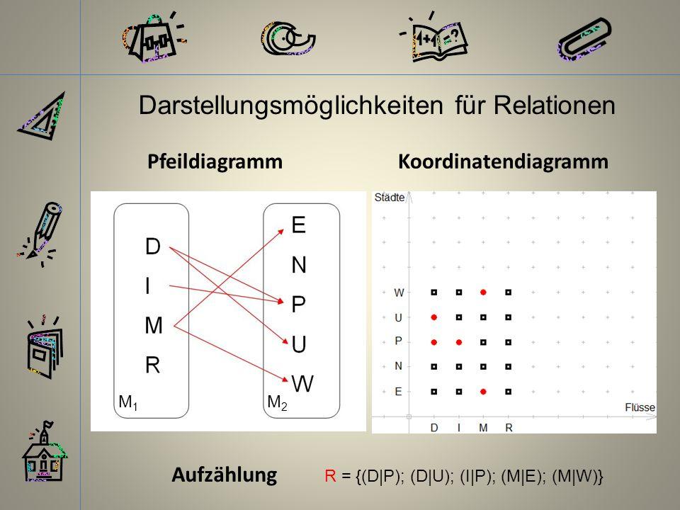 PfeildiagrammKoordinatendiagramm Aufzählung R = {(D|P); (D|U); (I|P); (M|E); (M|W)} Darstellungsmöglichkeiten für Relationen M1M1 M2M2