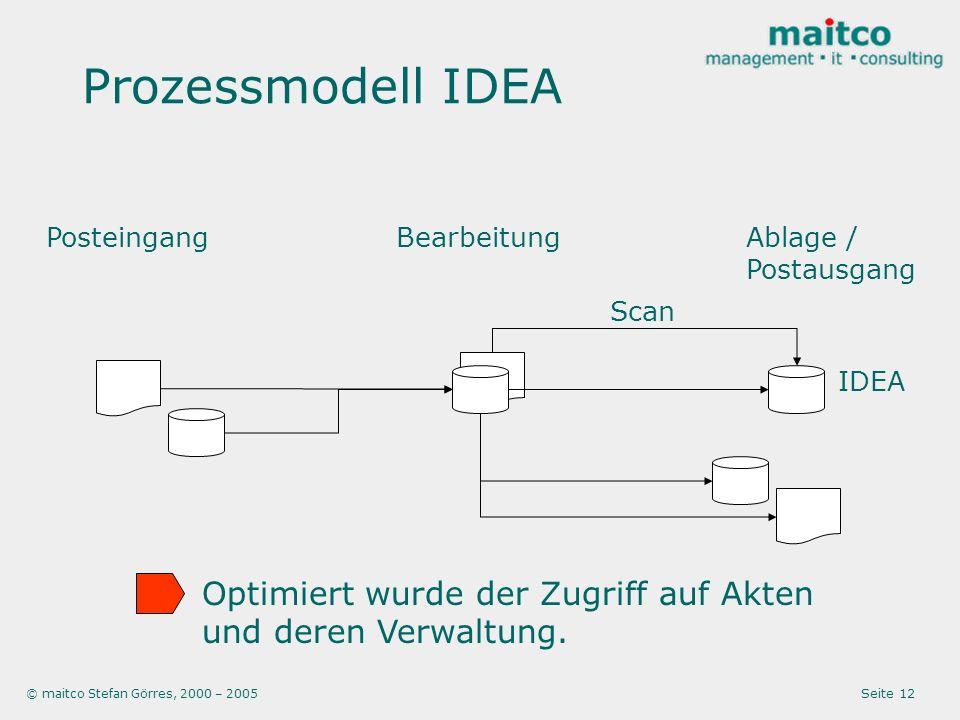 © maitco Stefan Görres, 2000 – 2005 Seite 12 Prozessmodell IDEA PosteingangBearbeitungAblage / Postausgang Scan Optimiert wurde der Zugriff auf Akten und deren Verwaltung.
