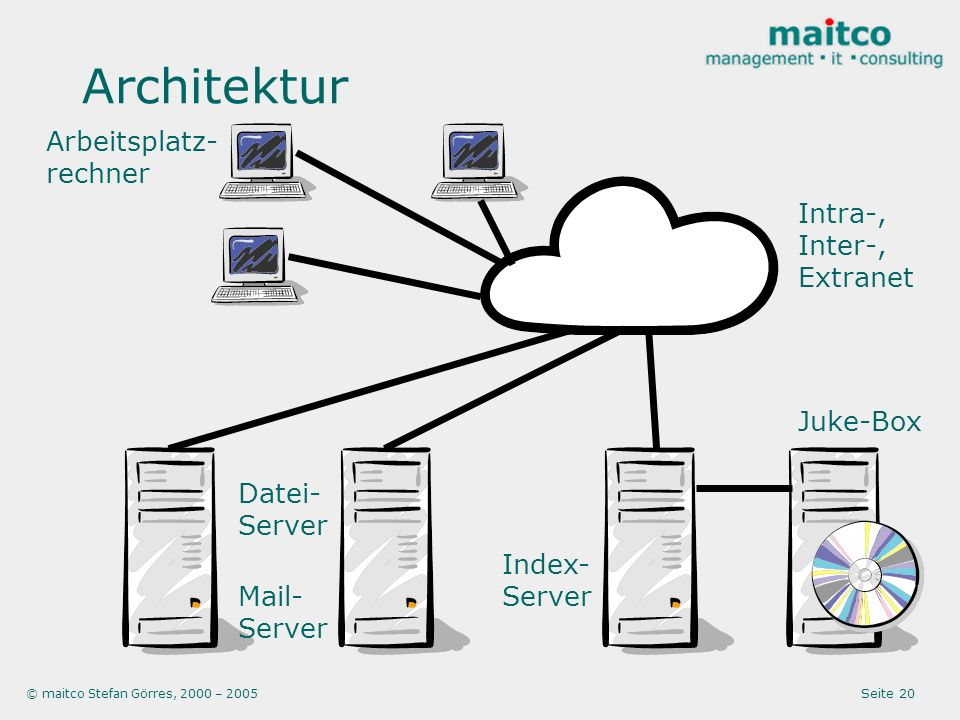 © maitco Stefan Görres, 2000 – 2005 Seite 20 Architektur Index- Server Intra-, Inter-, Extranet Arbeitsplatz- rechner Juke-Box Datei- Server Mail- Ser