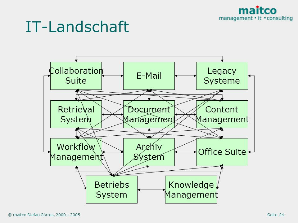 © maitco Stefan Görres, 2000 – 2005 Seite 24 IT-Landschaft Knowledge Management Betriebs System Archiv System Retrieval System Document Management Wor