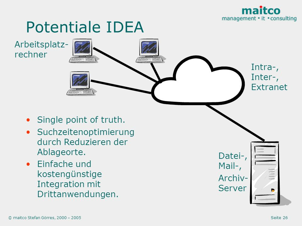 © maitco Stefan Görres, 2000 – 2005 Seite 26 Potentiale IDEA Datei-, Mail-, Archiv- Server Intra-, Inter-, Extranet Arbeitsplatz- rechner Single point