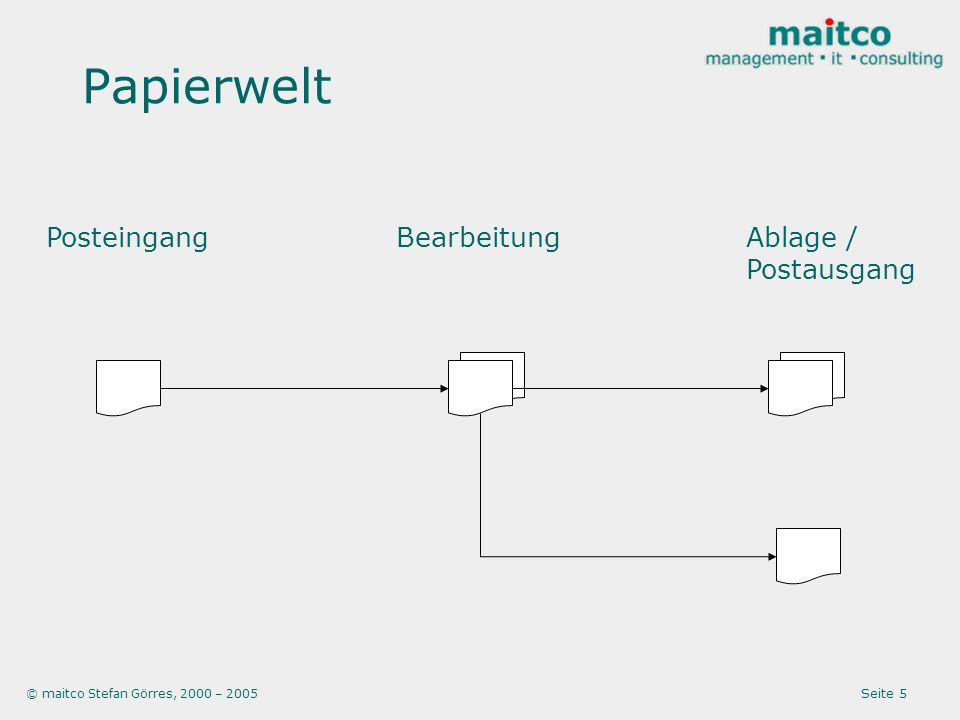 © maitco Stefan Görres, 2000 – 2005 Seite 26 Potentiale IDEA Datei-, Mail-, Archiv- Server Intra-, Inter-, Extranet Arbeitsplatz- rechner Single point of truth.