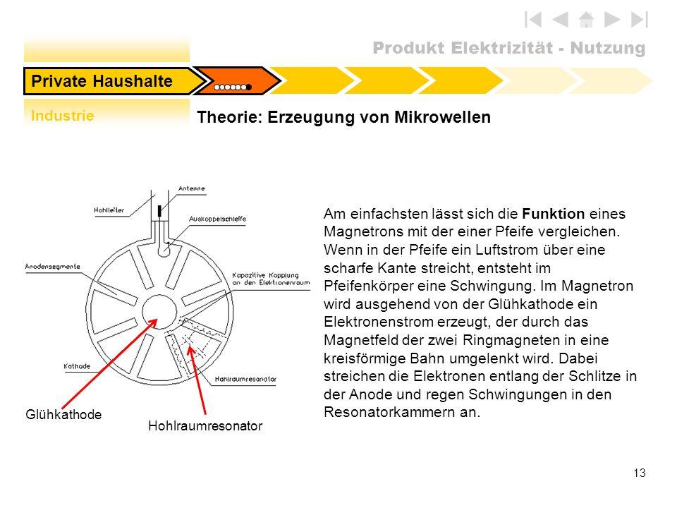Produkt Elektrizität - Nutzung 13 Hohlraumresonator Glühkathode Am einfachsten lässt sich die Funktion eines Magnetrons mit der einer Pfeife vergleich