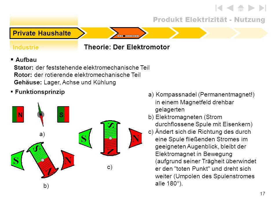 Produkt Elektrizität - Nutzung 17 Theorie: Der Elektromotor Private Haushalte Aufbau Stator: der feststehende elektromechanische Teil Rotor: der rotie