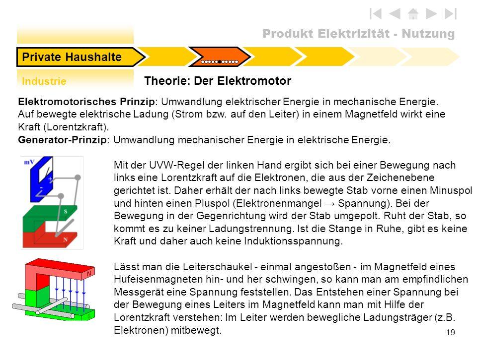Produkt Elektrizität - Nutzung 19 Theorie: Der Elektromotor Private Haushalte Elektromotorisches Prinzip: Umwandlung elektrischer Energie in mechanisc