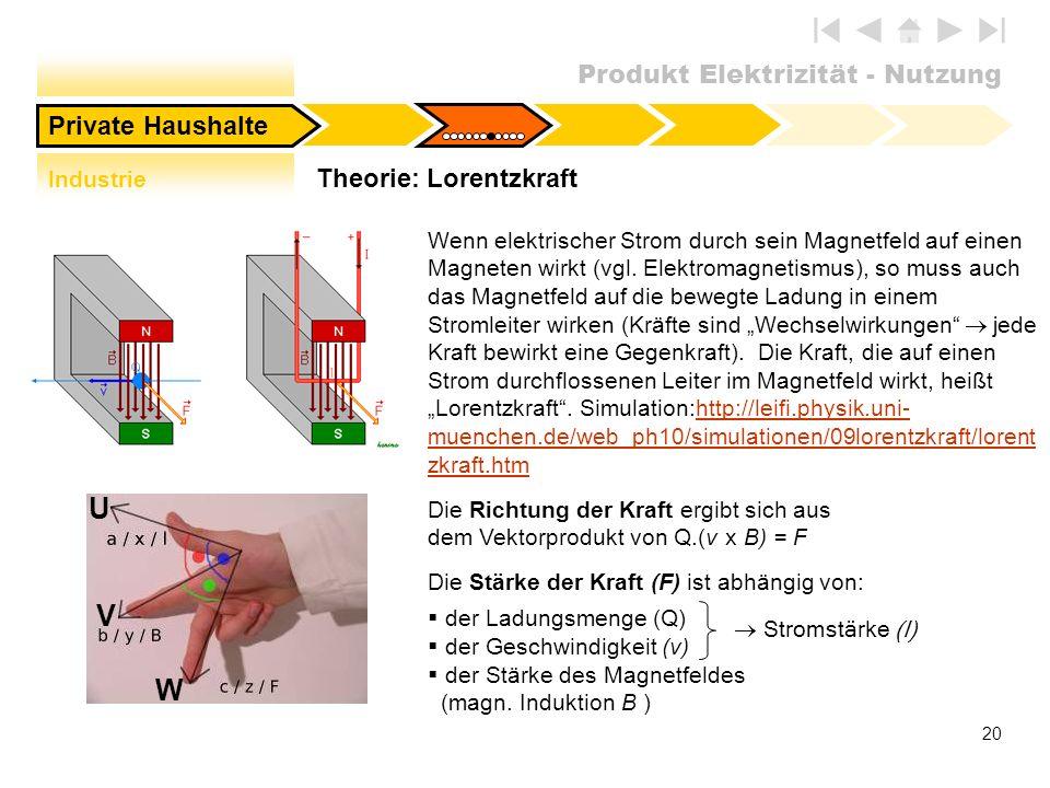 Produkt Elektrizität - Nutzung 20 Theorie: Lorentzkraft Private Haushalte Stromstärke (I) U V W Wenn elektrischer Strom durch sein Magnetfeld auf eine