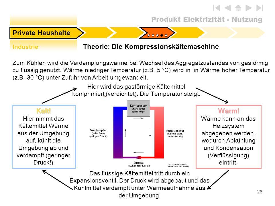 Produkt Elektrizität - Nutzung 28 Theorie: Die Kompressionskältemaschine Private HaushalteKalt! Hier nimmt das Kältemittel Wärme aus der Umgebung auf,