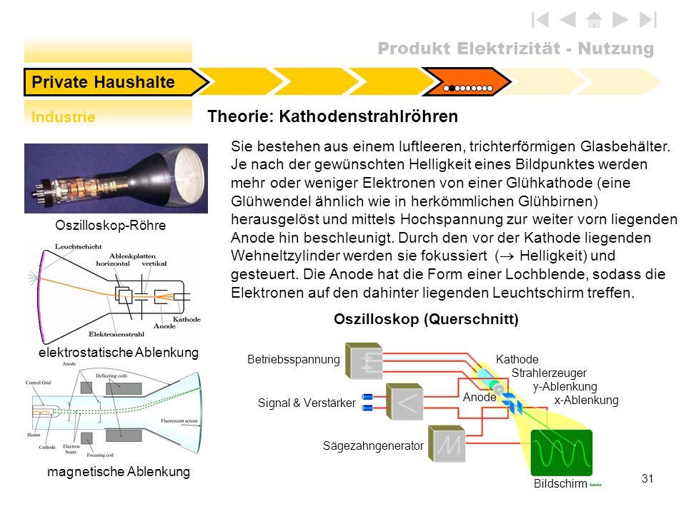 Produkt Elektrizität - Nutzung 31 Industrie Theorie: Kathodenstrahlröhren Private Haushalte BetriebsspannungKathode Strahlerzeuger y-Ablenkung x-Ablen
