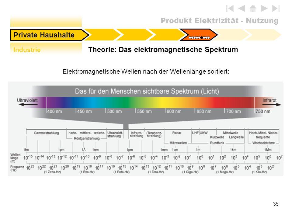 Produkt Elektrizität - Nutzung 35 Theorie: Das elektromagnetische Spektrum Private Haushalte Elektromagnetische Wellen nach der Wellenlänge sortiert: