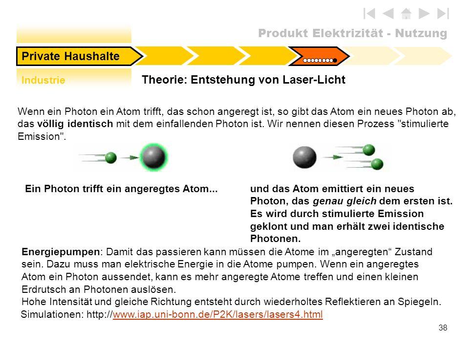 Produkt Elektrizität - Nutzung 38 Theorie: Entstehung von Laser-Licht Private Haushalte Ein Photon trifft ein angeregtes Atom...und das Atom emittiert