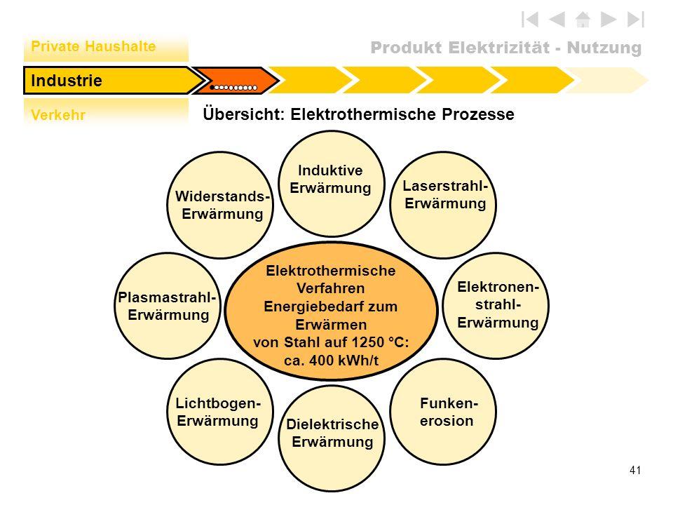 Produkt Elektrizität - Nutzung 41 Übersicht: Elektrothermische Prozesse Elektronen- strahl- Erwärmung Elektrothermische Verfahren Energiebedarf zum Er