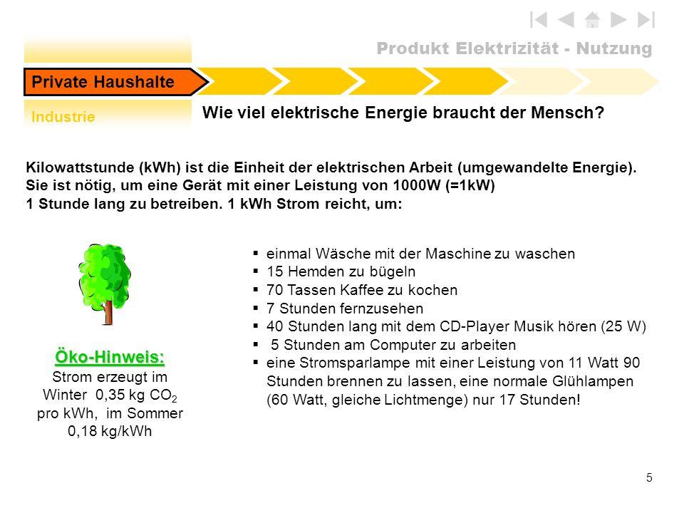 Produkt Elektrizität - Nutzung 5 Wie viel elektrische Energie braucht der Mensch? Öko-Hinweis: Strom erzeugt im Winter 0,35 kg CO 2 pro kWh, im Sommer