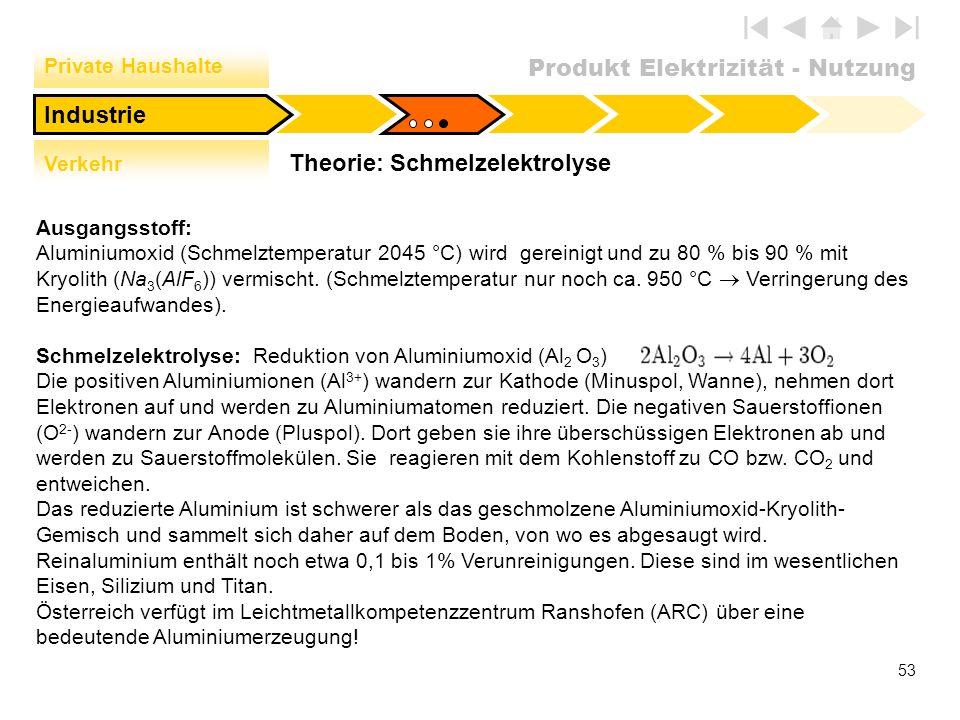 Produkt Elektrizität - Nutzung 53 Private Haushalte Verkehr Industrie Theorie: Schmelzelektrolyse Ausgangsstoff: Aluminiumoxid (Schmelztemperatur 2045