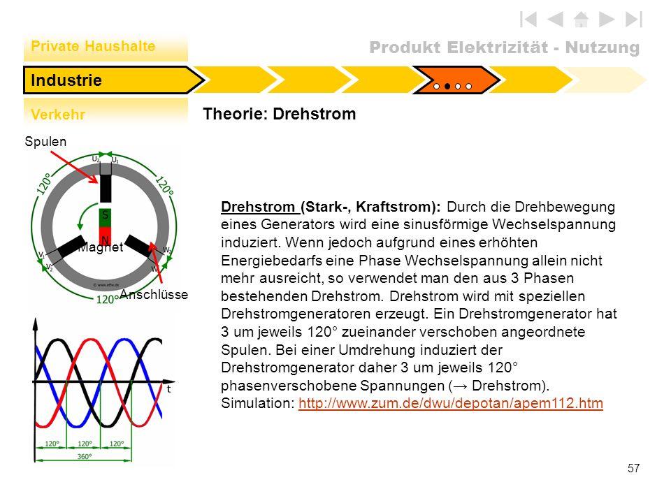 Produkt Elektrizität - Nutzung 57 Theorie: Drehstrom Industrie Private Haushalte Verkehr Drehstrom (Stark-, Kraftstrom): Durch die Drehbewegung eines