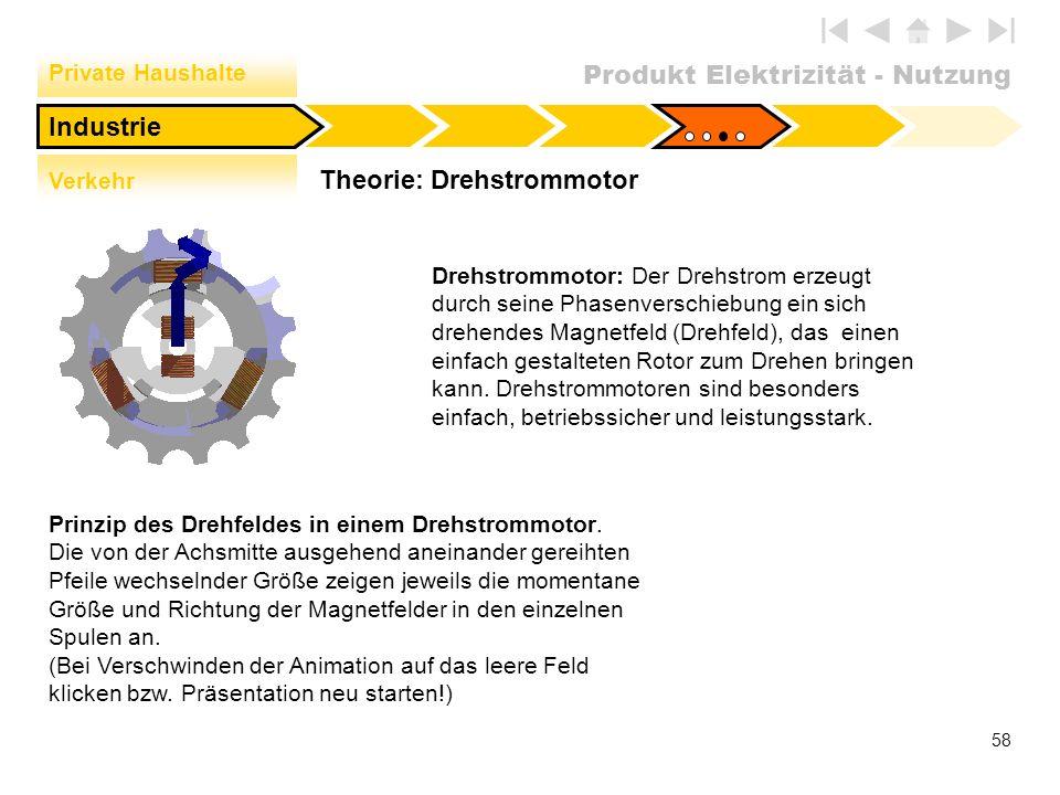 Produkt Elektrizität - Nutzung 58 Theorie: Drehstrommotor Industrie Private Haushalte Verkehr Drehstrommotor: Der Drehstrom erzeugt durch seine Phasen