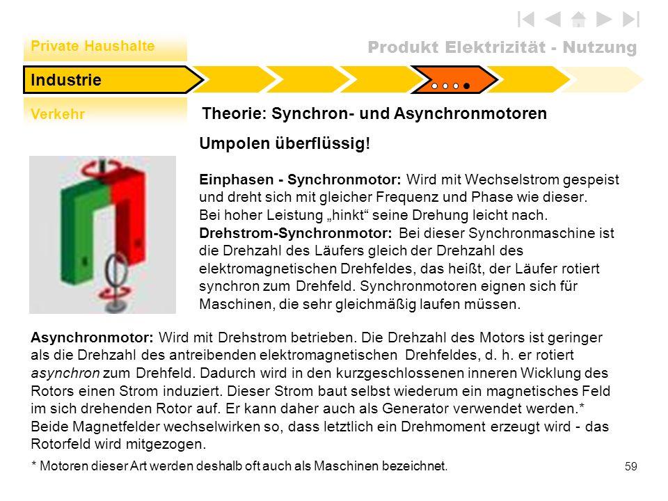 Produkt Elektrizität - Nutzung 59 Theorie: Synchron- und Asynchronmotoren Industrie Private Haushalte Verkehr Umpolen überflüssig! Einphasen - Synchro