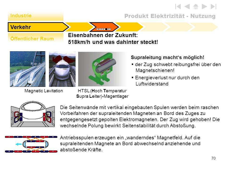Produkt Elektrizität - Nutzung 70 Eisenbahnen der Zukunft: 518km/h und was dahinter steckt! Verkehr Industrie Öffentlicher Raum Magnetic Levitation Su