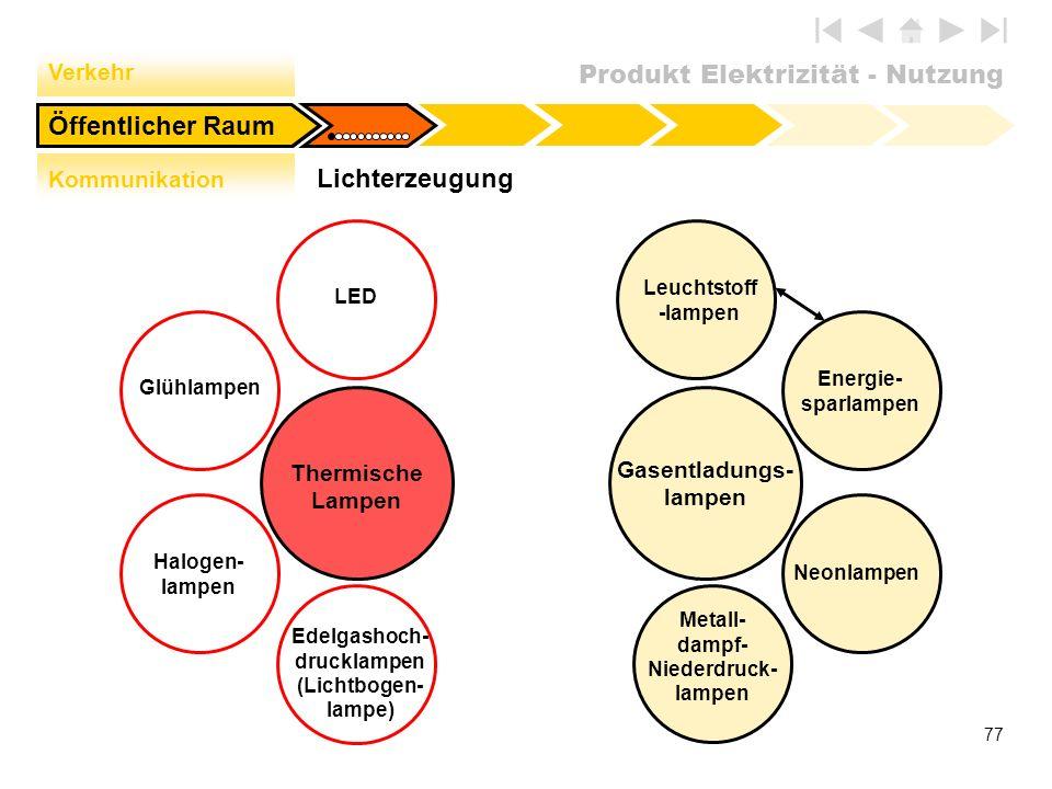 Produkt Elektrizität - Nutzung 77 Lichterzeugung Öffentlicher Raum Verkehr Kommunikation LED Thermische Lampen Glühlampen Halogen- lampen Edelgashoch-