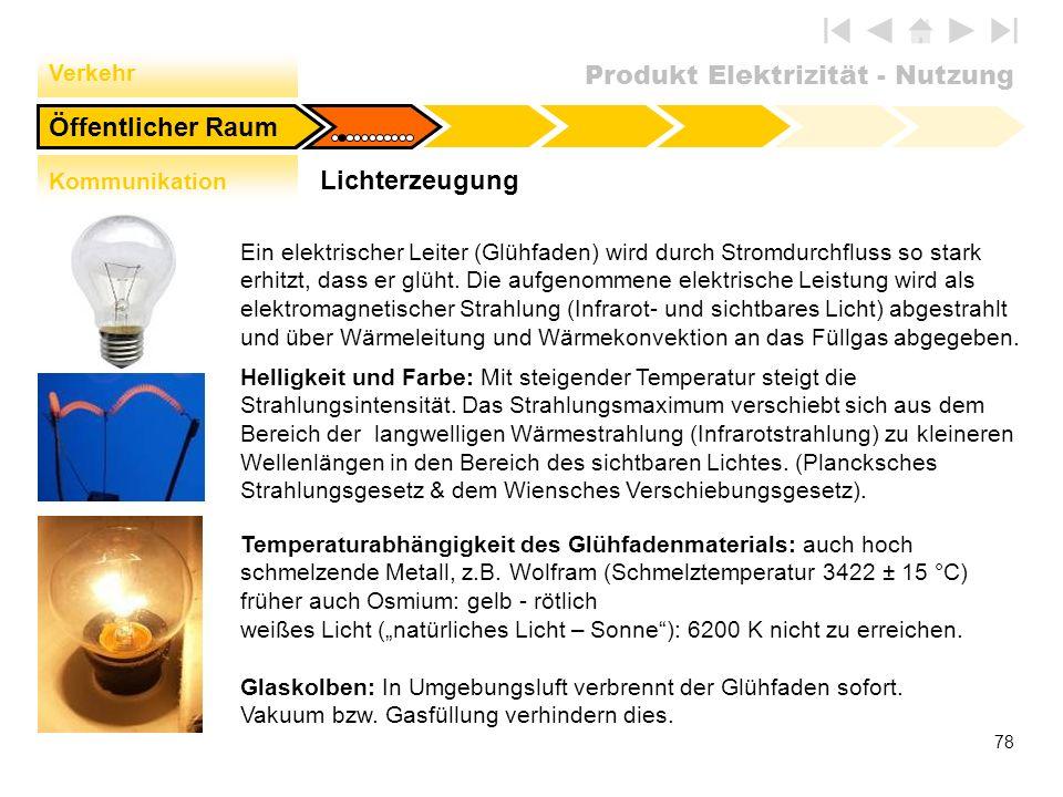 Produkt Elektrizität - Nutzung 78 Glaskolben: In Umgebungsluft verbrennt der Glühfaden sofort. Vakuum bzw. Gasfüllung verhindern dies. Lichterzeugung