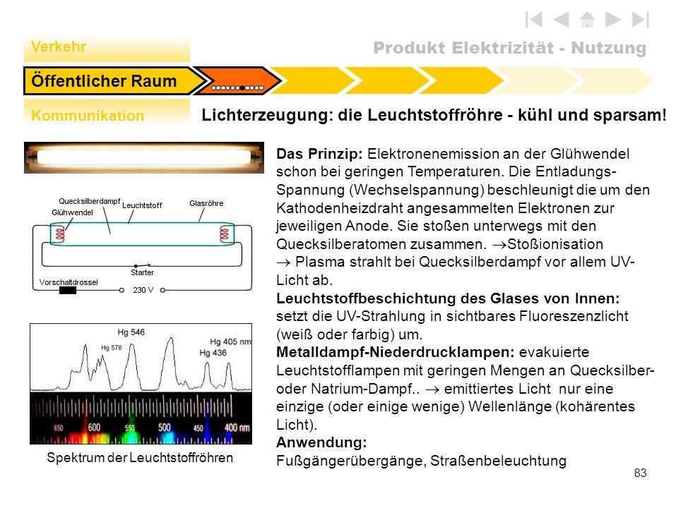 Produkt Elektrizität - Nutzung 83 Lichterzeugung: die Leuchtstoffröhre - kühl und sparsam! Öffentlicher Raum Verkehr Kommunikation Spektrum der Leucht