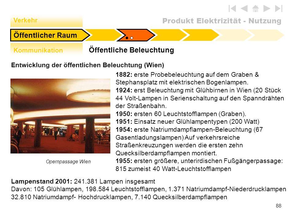 Produkt Elektrizität - Nutzung 88 Öffentliche Beleuchtung Öffentlicher Raum Verkehr Kommunikation Entwicklung der öffentlichen Beleuchtung (Wien) Oper