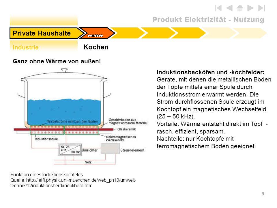 Produkt Elektrizität - Nutzung 9 Funktion eines Induktionskochfelds Quelle: http://leifi.physik.uni-muenchen.de/web_ph10/umwelt- technik/12induktionsh