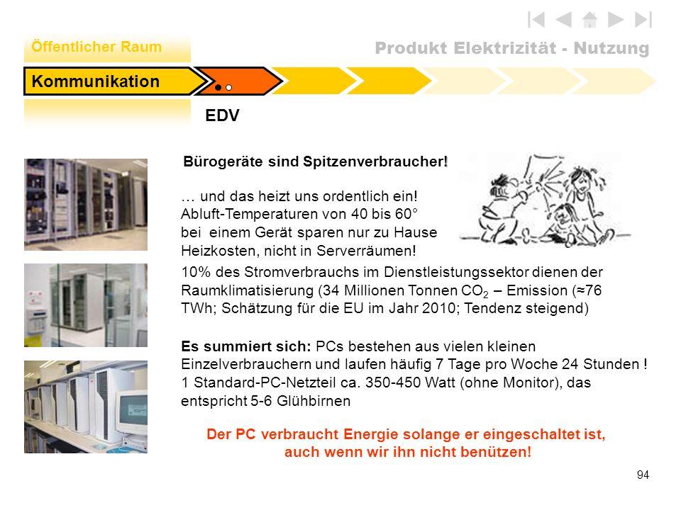 Produkt Elektrizität - Nutzung 94 EDV Öffentlicher Raum Kommunikation ! Bürogeräte sind Spitzenverbraucher! … und das heizt uns ordentlich ein! Abluft