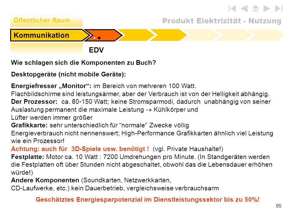 Produkt Elektrizität - Nutzung 95 EDV Öffentlicher Raum Kommunikation Wie schlagen sich die Komponenten zu Buch? Desktopgeräte (nicht mobile Geräte):