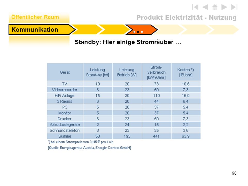 Produkt Elektrizität - Nutzung 98 Standby: Hier einige Stromräuber … Öffentlicher Raum Kommunikation