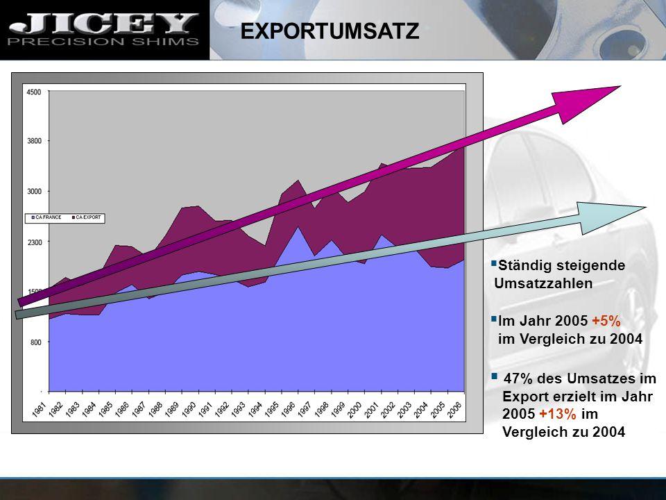 EXPORTUMSATZ Ständig steigende Umsatzzahlen Im Jahr 2005 +5% im Vergleich zu 2004 47% des Umsatzes im Export erzielt im Jahr 2005 +13% im Vergleich zu