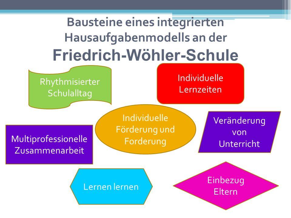 Bausteine eines integrierten Hausaufgabenmodells an der Friedrich-Wöhler-Schule Individuelle Förderung und Forderung Individuelle Lernzeiten Multiprof