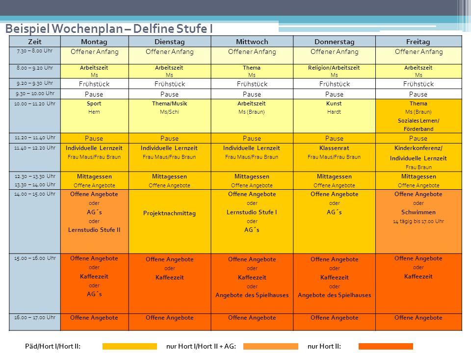 Beispiel Wochenplan – Delfine Stufe I ZeitMontagDienstagMittwochDonnerstagFreitag 7.30 – 8.00 Uhr Offener Anfang 8.00 – 9.20 UhrArbeitszeit Ms Arbeits