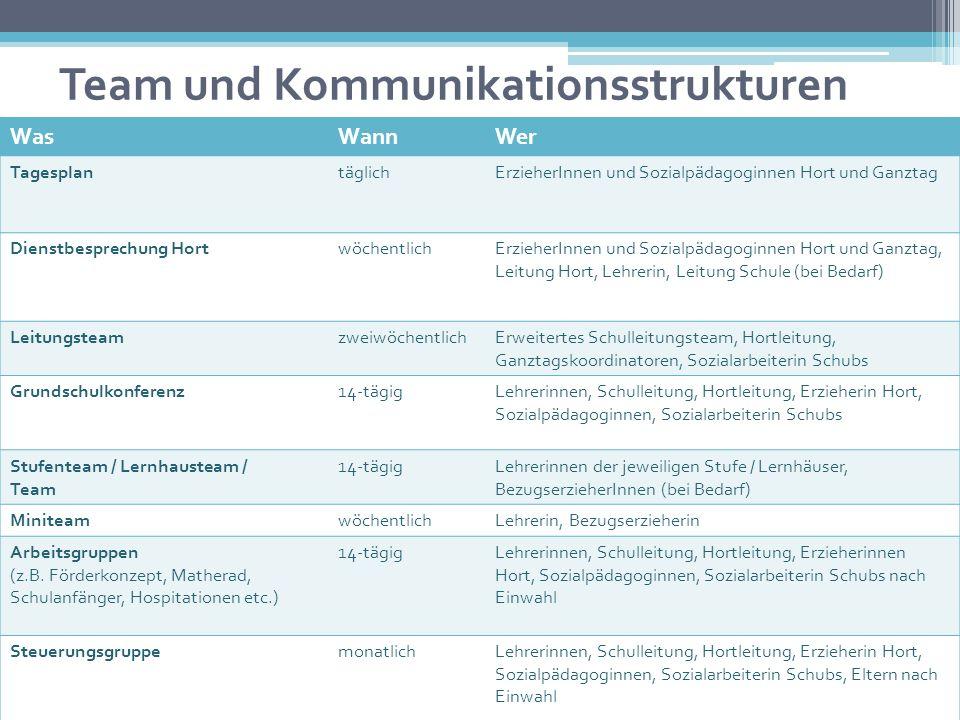 Team und Kommunikationsstrukturen WasWannWer TagesplantäglichErzieherInnen und Sozialpädagoginnen Hort und Ganztag Dienstbesprechung HortwöchentlichEr