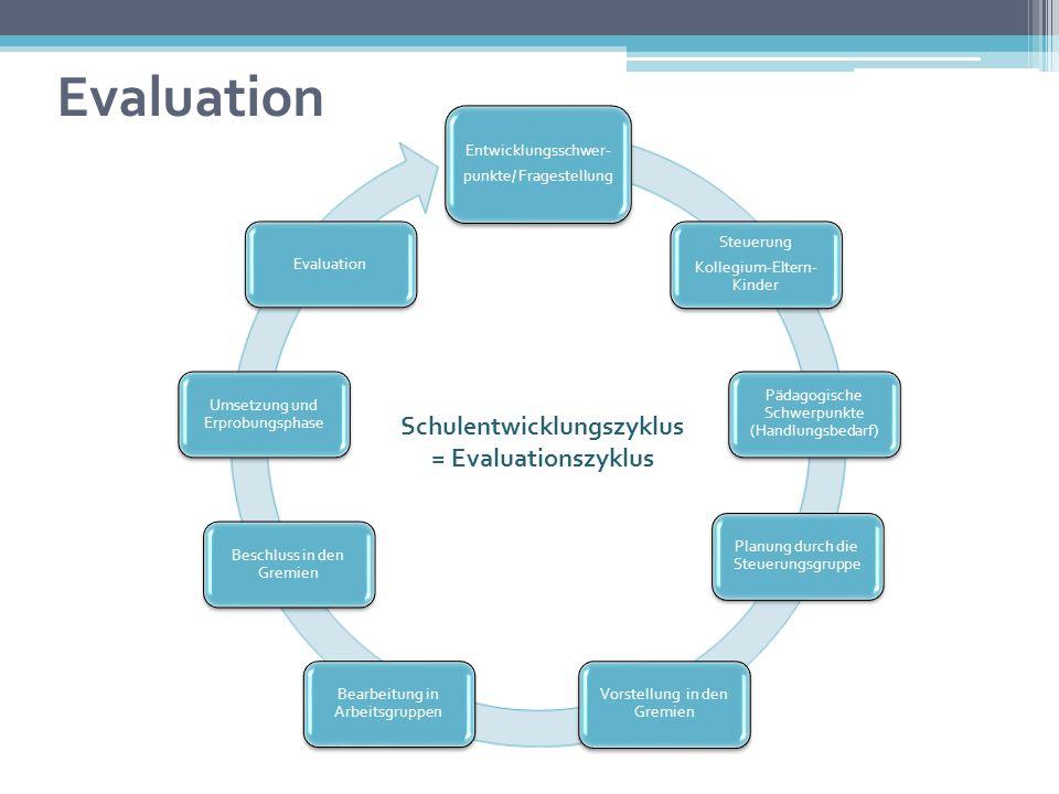 Entwicklungsschwer- punkte/ Fragestellung Steuerung Kollegium-Eltern- Kinder Pädagogische Schwerpunkte (Handlungsbedarf) Planung durch die Steuerungsg