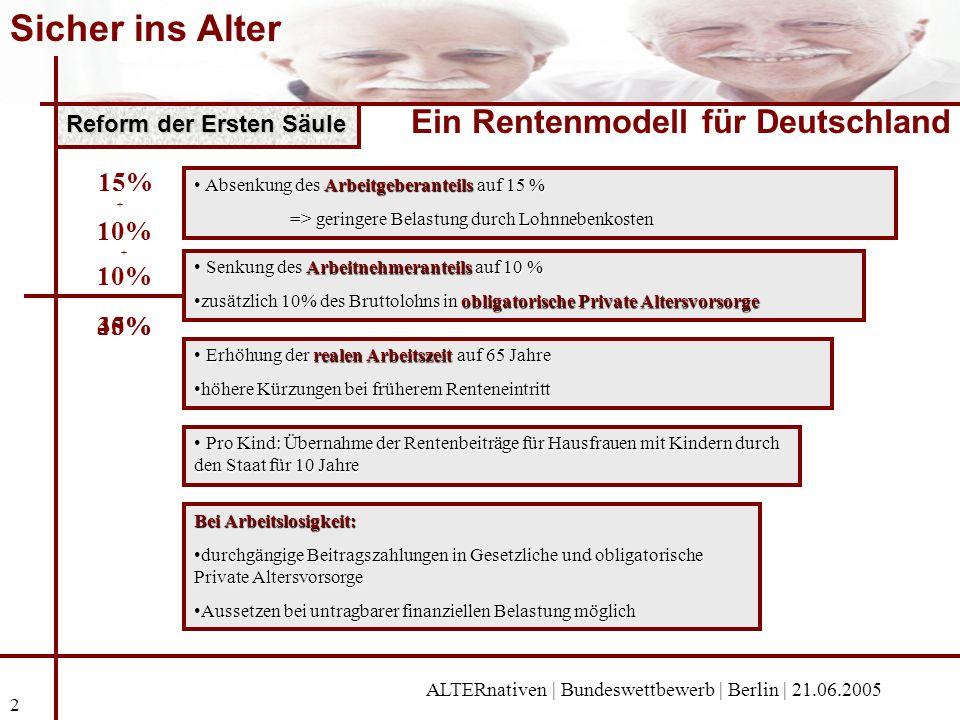Sicher ins Alter Ein Rentenmodell für Deutschland ALTERnativen | Bundeswettbewerb | Berlin | 21.06.2005 2 Erste Säule Reform der Ersten Säule Absenkun