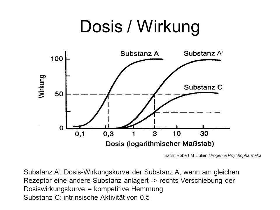 Dosis / Wirkung Substanz A: Dosis-Wirkungskurve der Substanz A, wenn am gleichen Rezeptor eine andere Substanz anlagert -> rechts Verschiebung der Dos