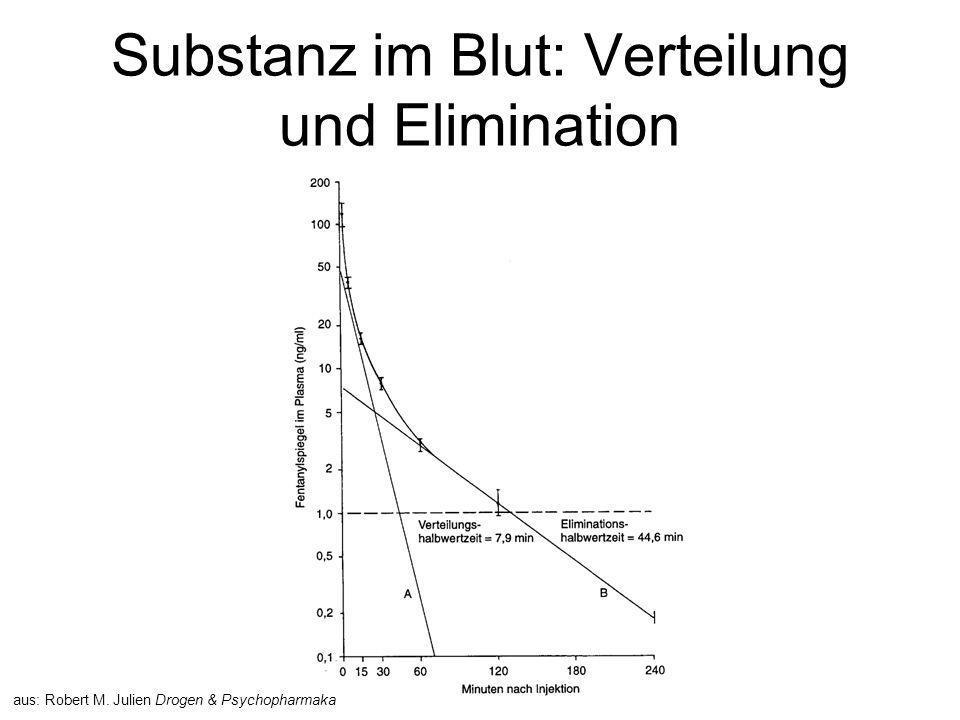 Substanz im Blut: Verteilung und Elimination aus: Robert M. Julien Drogen & Psychopharmaka