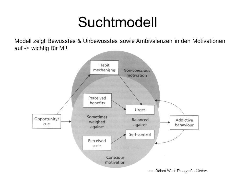 Suchtmodell Modell zeigt Bewusstes & Unbewusstes sowie Ambivalenzen in den Motivationen auf -> wichtig für MI! aus: Robert West Theory of addiction