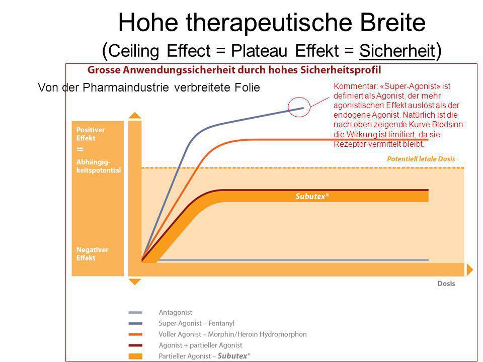 Hohe therapeutische Breite ( Ceiling Effect = Plateau Effekt = Sicherheit ) Von der Pharmaindustrie verbreitete Folie Kommentar: «Super-Agonist» ist d