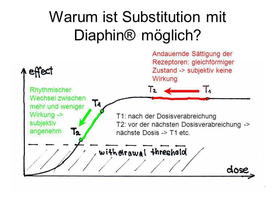 Warum ist Substitution mit Diaphin® möglich? Andauernde Sättigung der Rezeptoren: gleichförmiger Zustand -> subjektiv keine Wirkung Rhythmischer Wechs