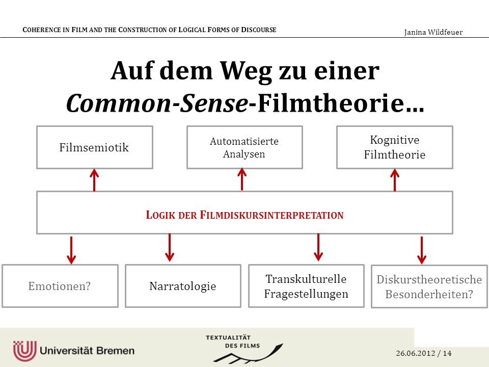 26.06.2012 / 14 C OHERENCE IN F ILM AND THE C ONSTRUCTION OF L OGICAL F ORMS OF D ISCOURSE Janina Wildfeuer Auf dem Weg zu einer Common-Sense-Filmtheo